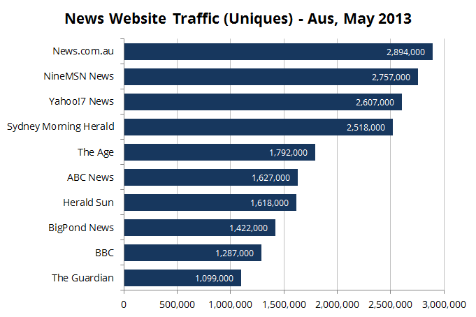 Source: Nielsen (via  mUmBRELLA )