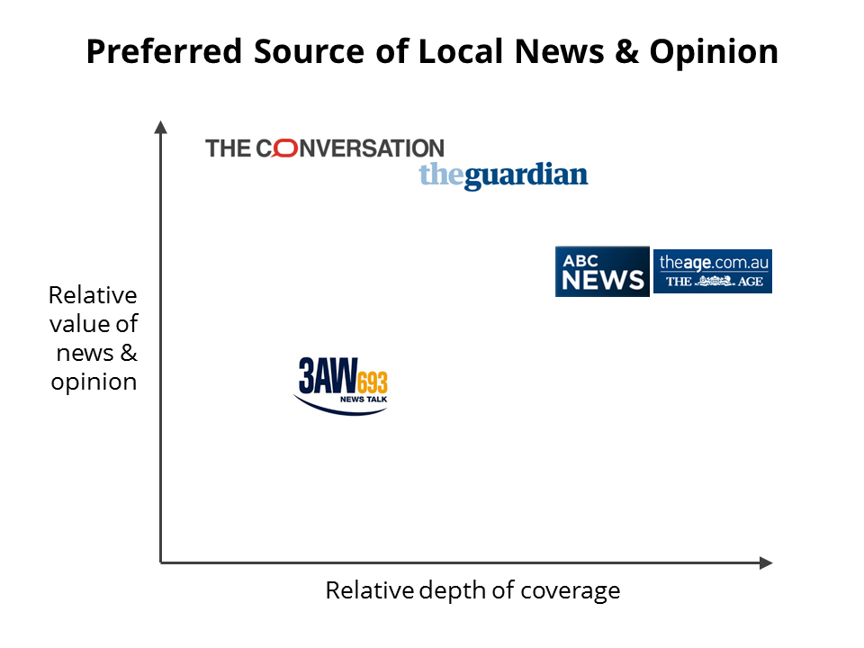 Preferred Source of Local News & Opinion.png