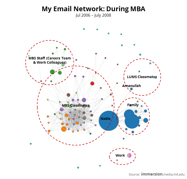 My Email Network - During MBA.PNG