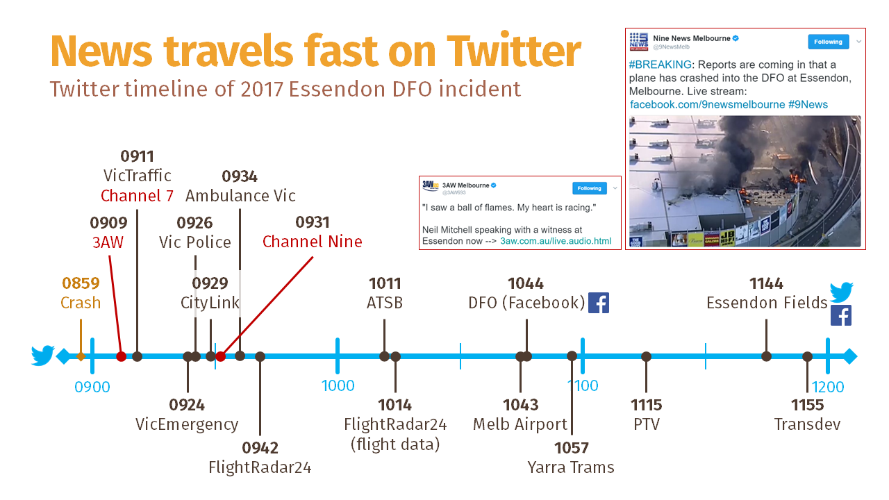 Twitter timeline of 2017 Essendon DFO incident (Ameel Khan)