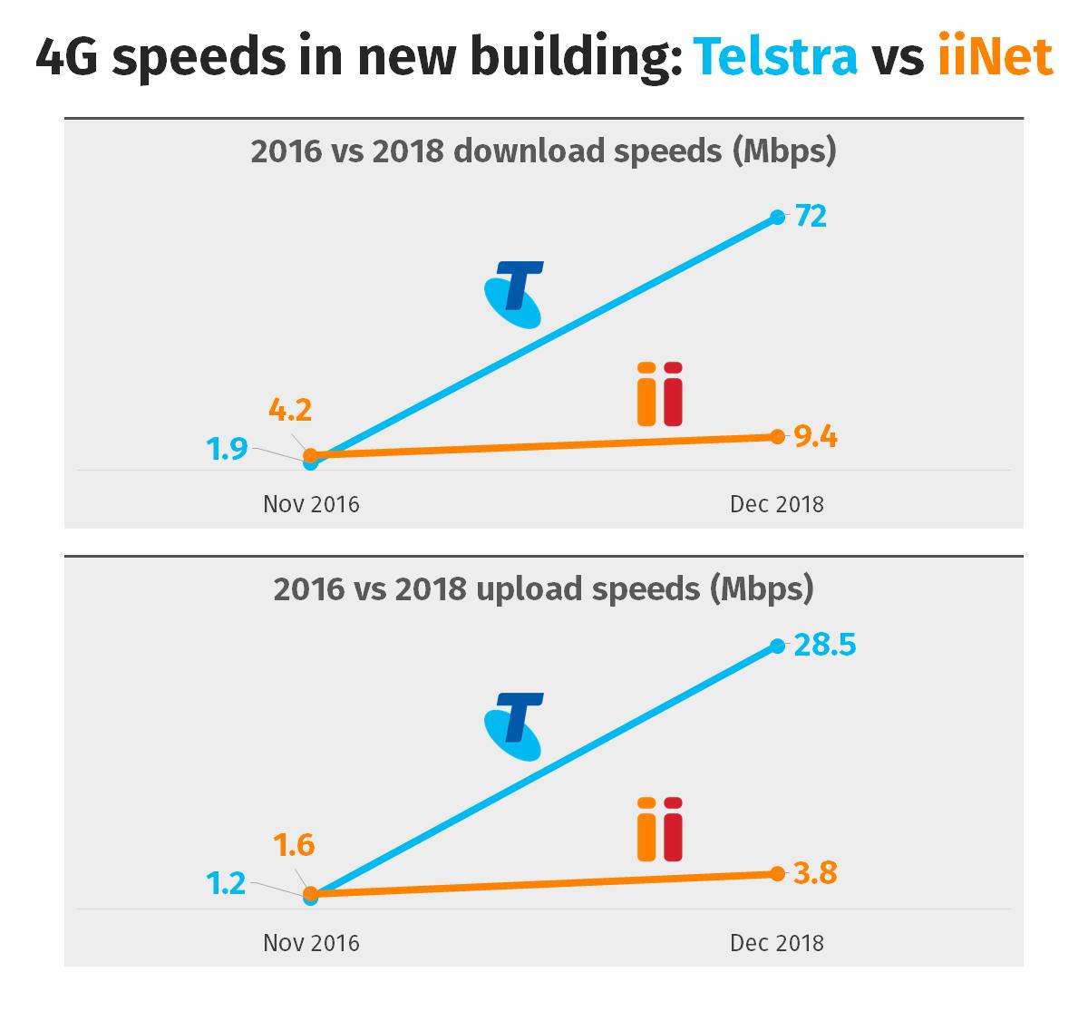 4G speeds in building - Telstra vs iiNet.png