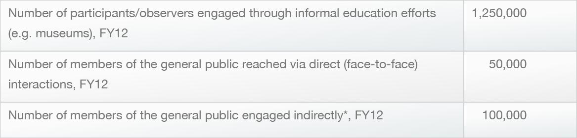 Additional Spitzer metrics