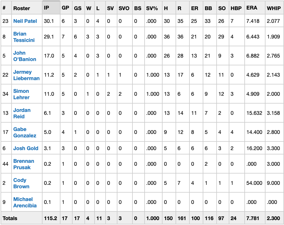 Pitching Stats -
