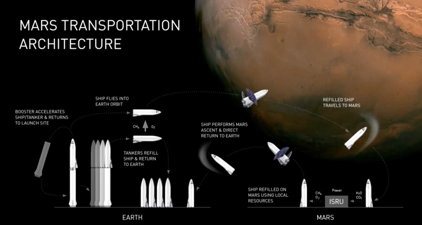 SpaceX_Mars_Architecture-1-1440x767.png