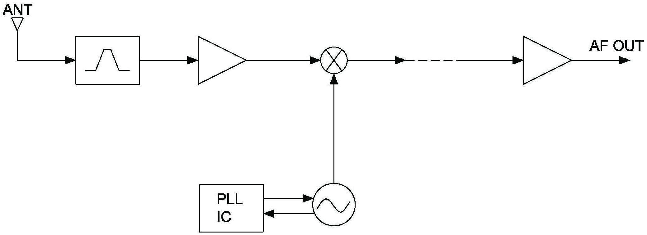 Figure 1: Non-Diversity Receiving
