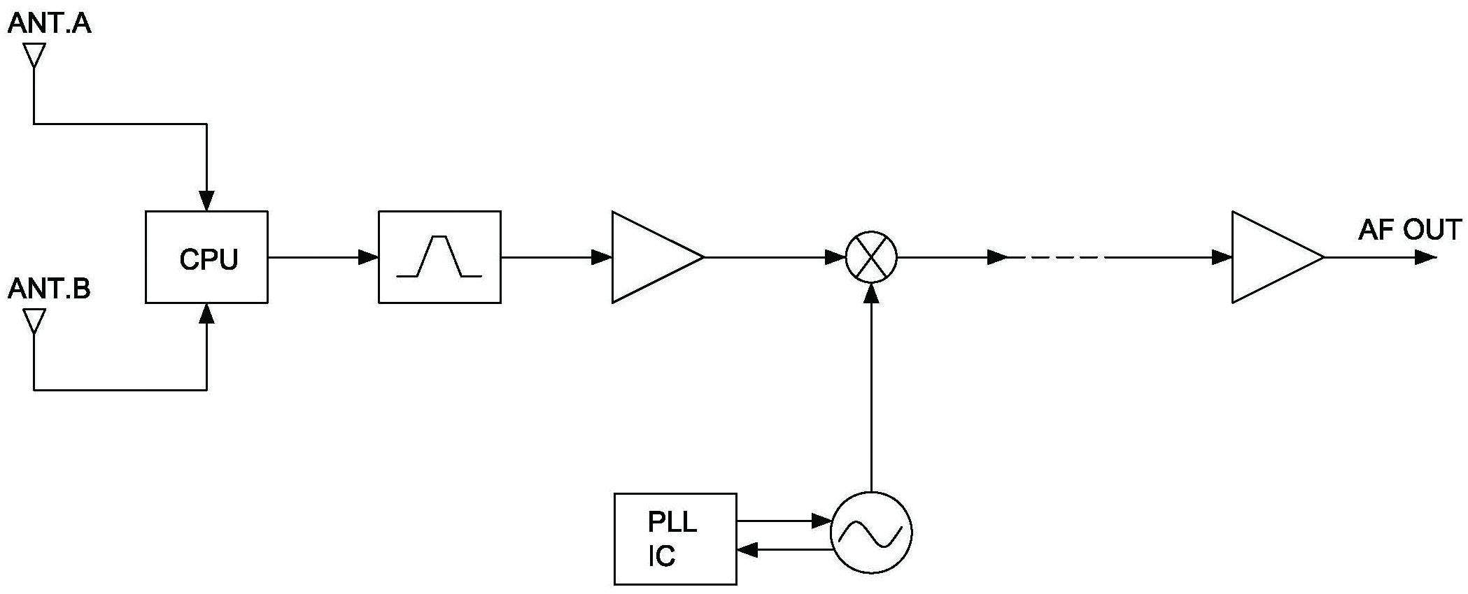 Figure 2: Dual antenna diversity or called Predictive-Diversity Receiving