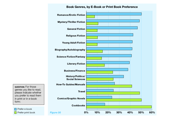From the 2013 Book Industry Study Group study, Consumer Attitudes Towards Ebook Reading
