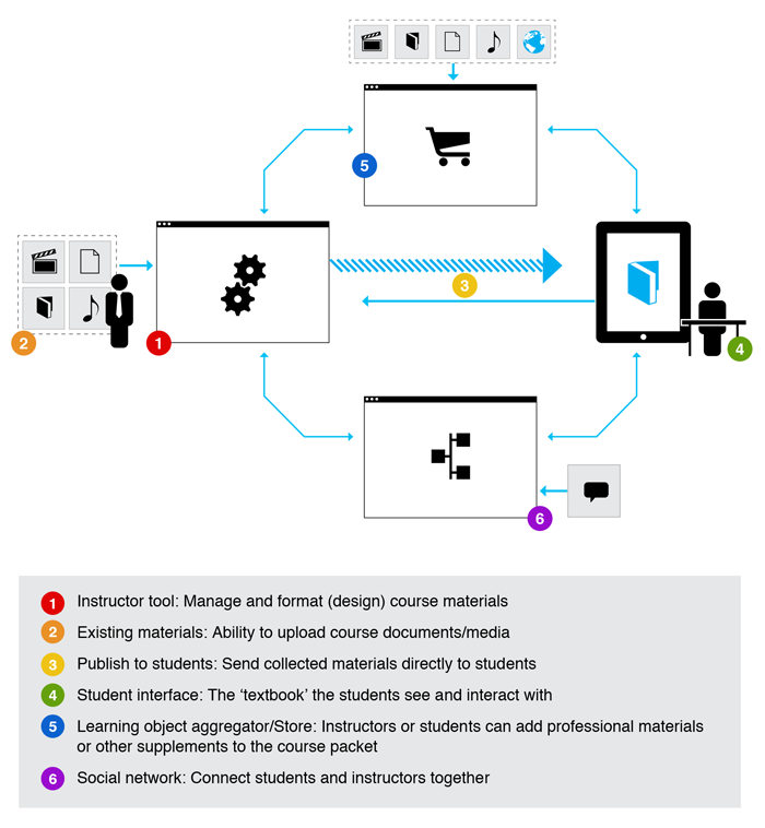 Engagement model for users of Txtbook