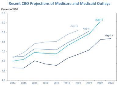 CBO Projected Spending Shrinking.jpg