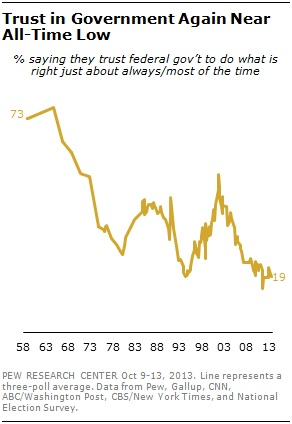 http://www.people-press.org/2013/10/18/trust-in-government-nears-record-low-but-most-federal-agencies-are-viewed-favorably/