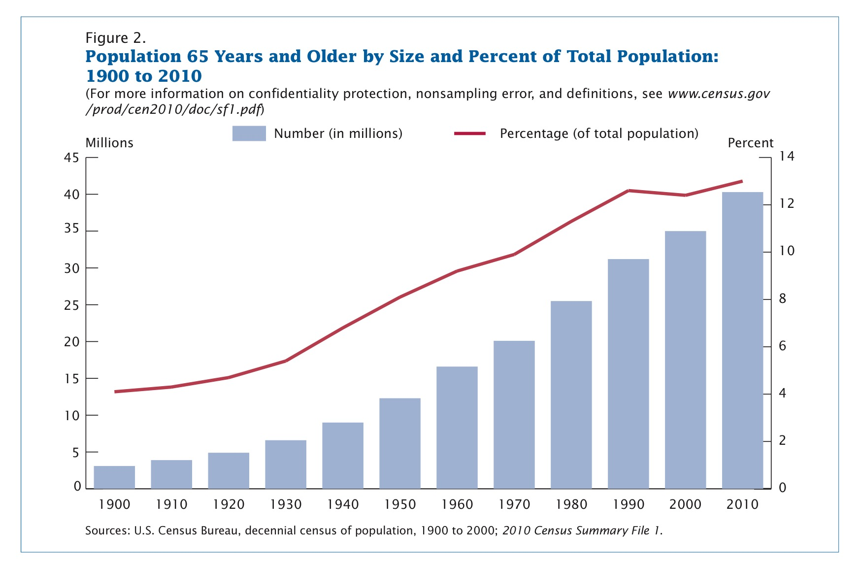 From Census Report  Demographic Trends In The 20th Century .