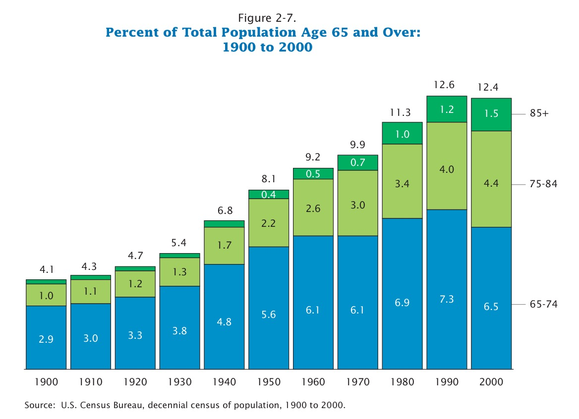 From Census Report:   Demographic Trends In The 20th Century .