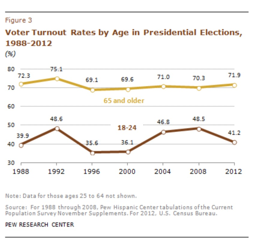 From  Pew Research Center