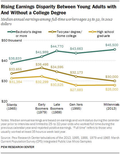 The Rising Cost Of Not Going To College