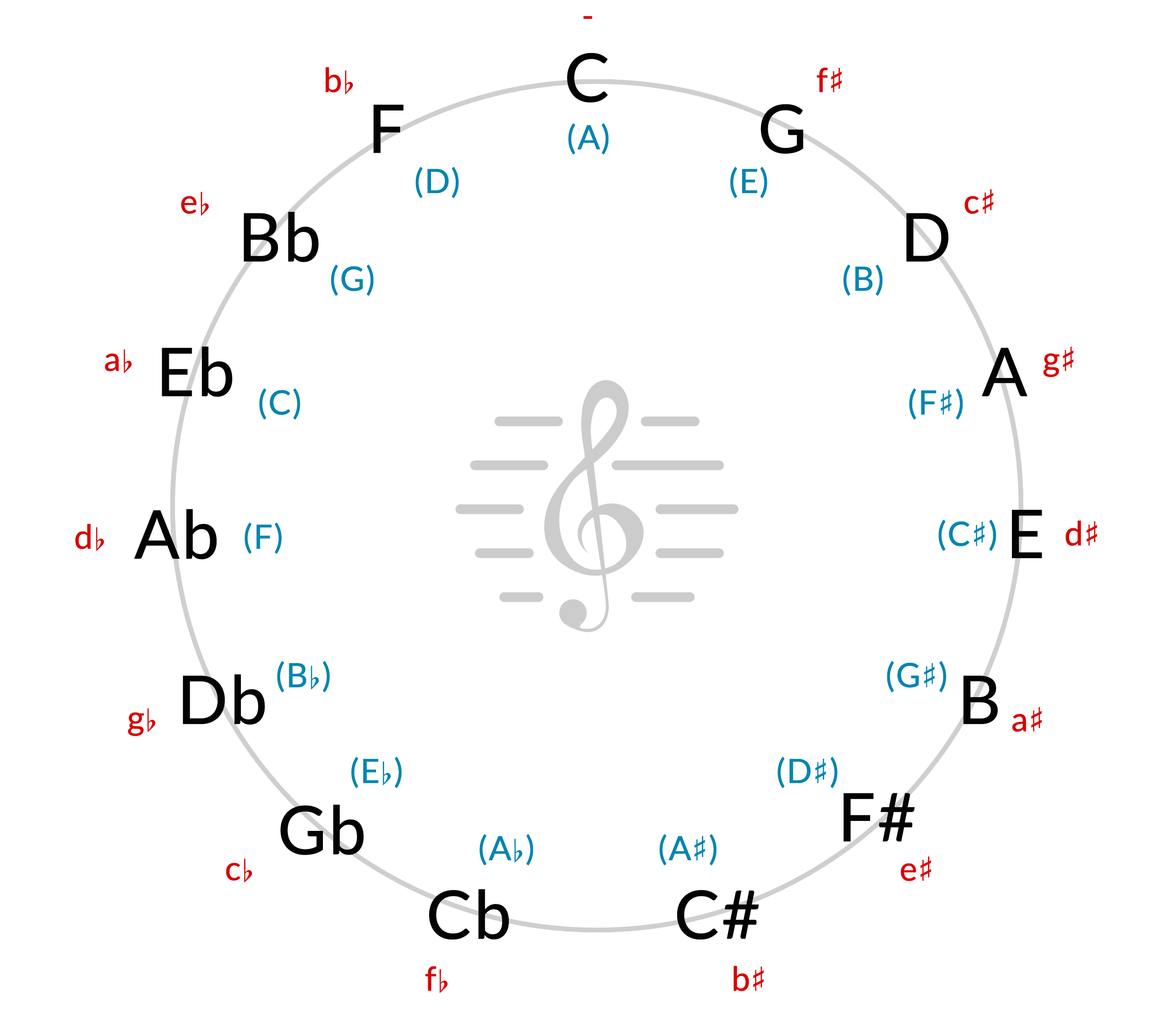 Alex_Shore_Circle_of_Fifths.png