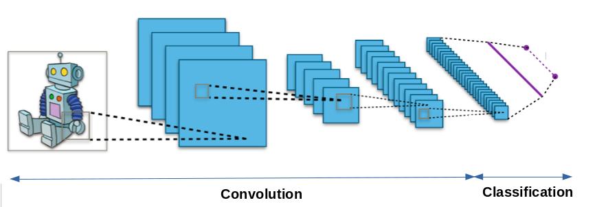 Architecture d'un réseau de neurones convolutif.