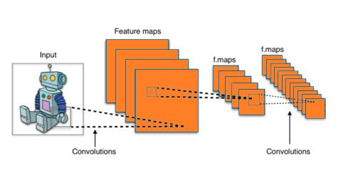 On observe la reduction de la taille de la carte de caracteristiques (feature maps)