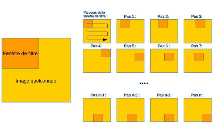 Schéma du parcours de la fenêtre de filtre sur l'image.