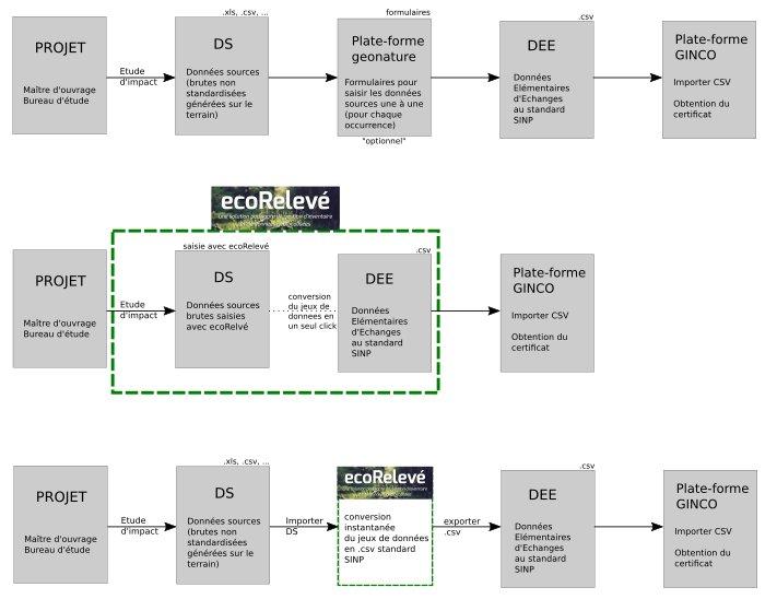 schema dépot légal données brutes de biodiversité.jpg