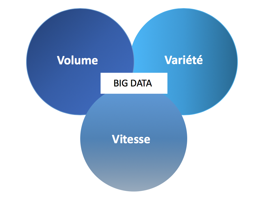 Schéma des 3V - Comprendre le BIG DATA