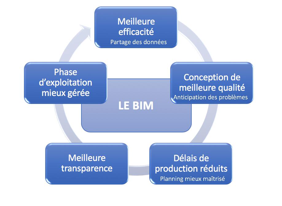 Le BIM - et ses 5 avantages :