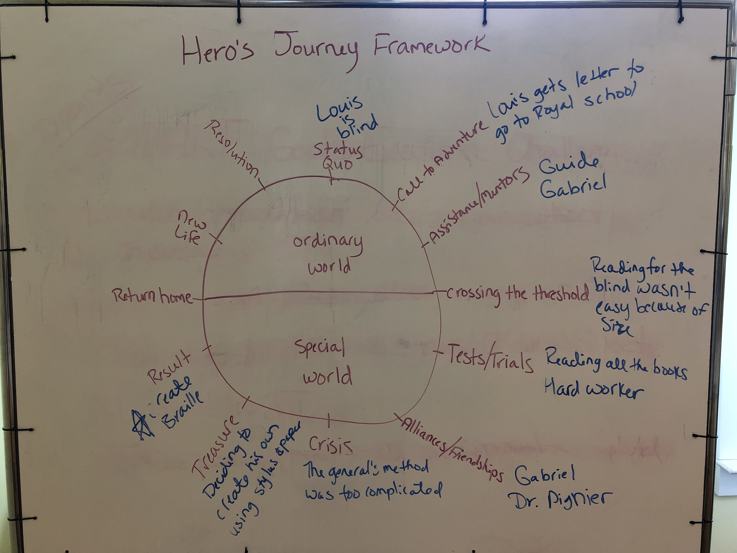 Hero's Journey Framework For The Book: Six Dots