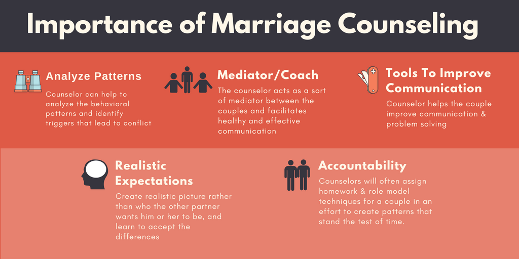 Importance of marriage counseling