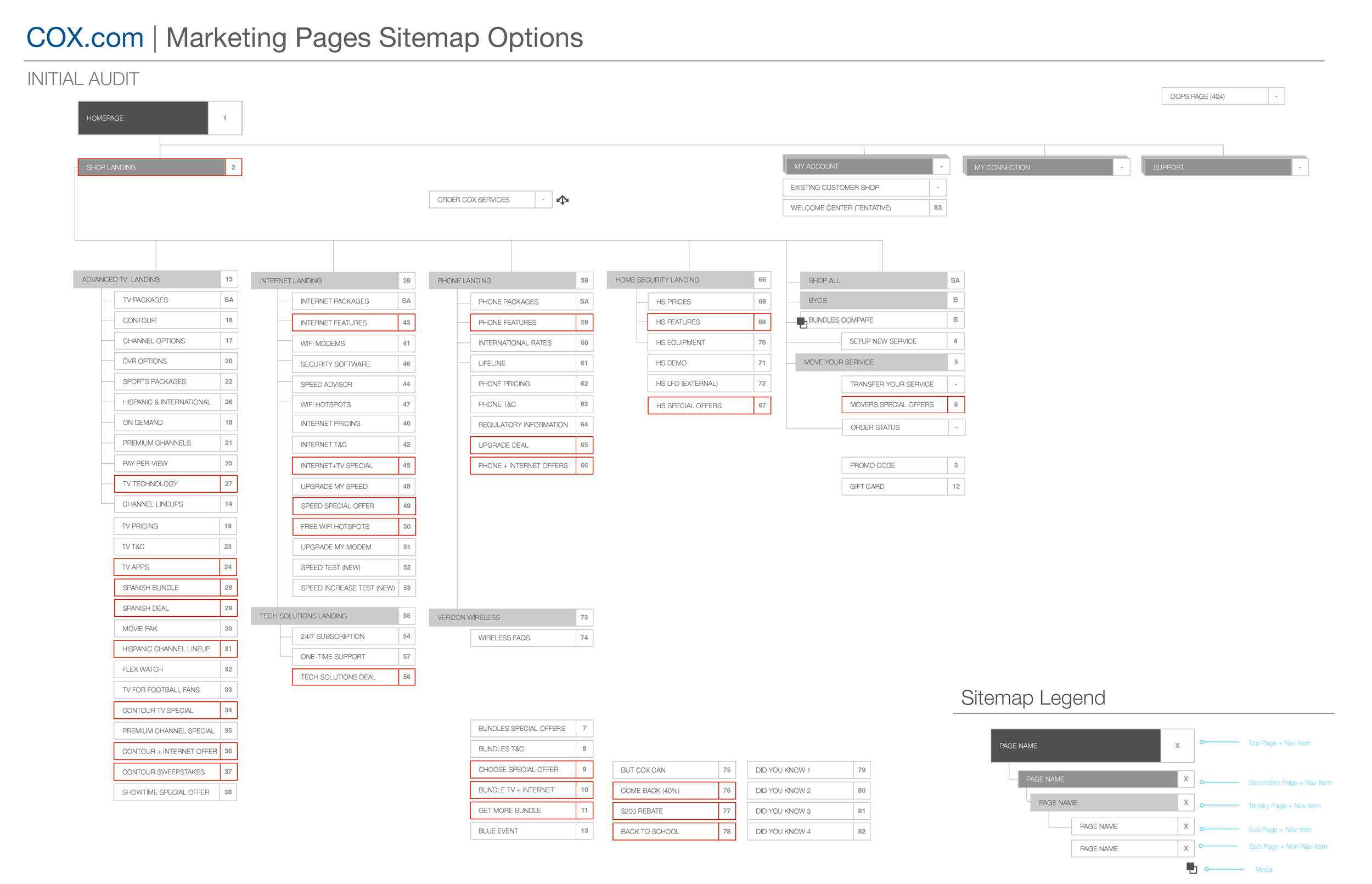 COX_Marketing_Sitemap_V1_Page_2.png