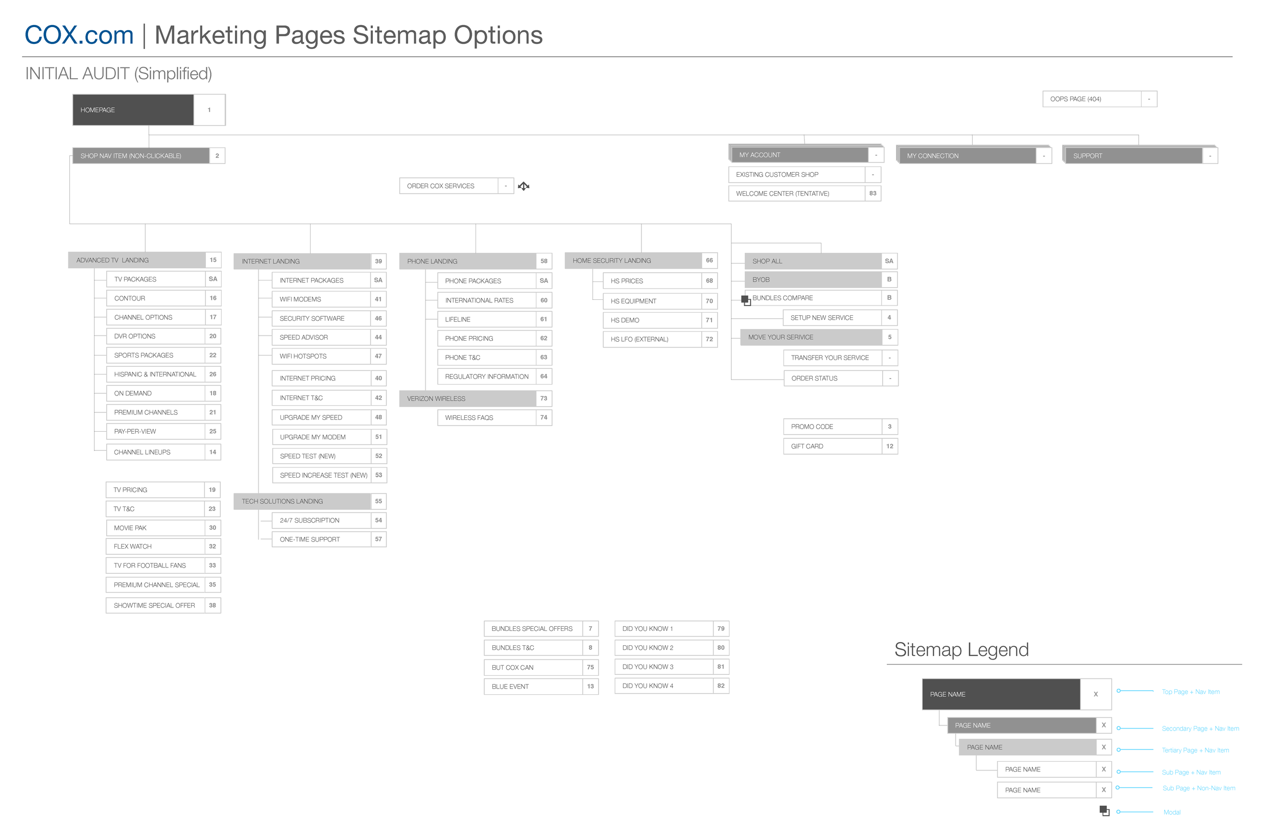 COX_Marketing_Sitemap_V1_Page_3.png
