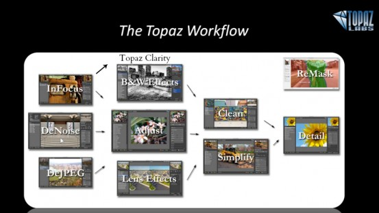 Topaz suggested workflow
