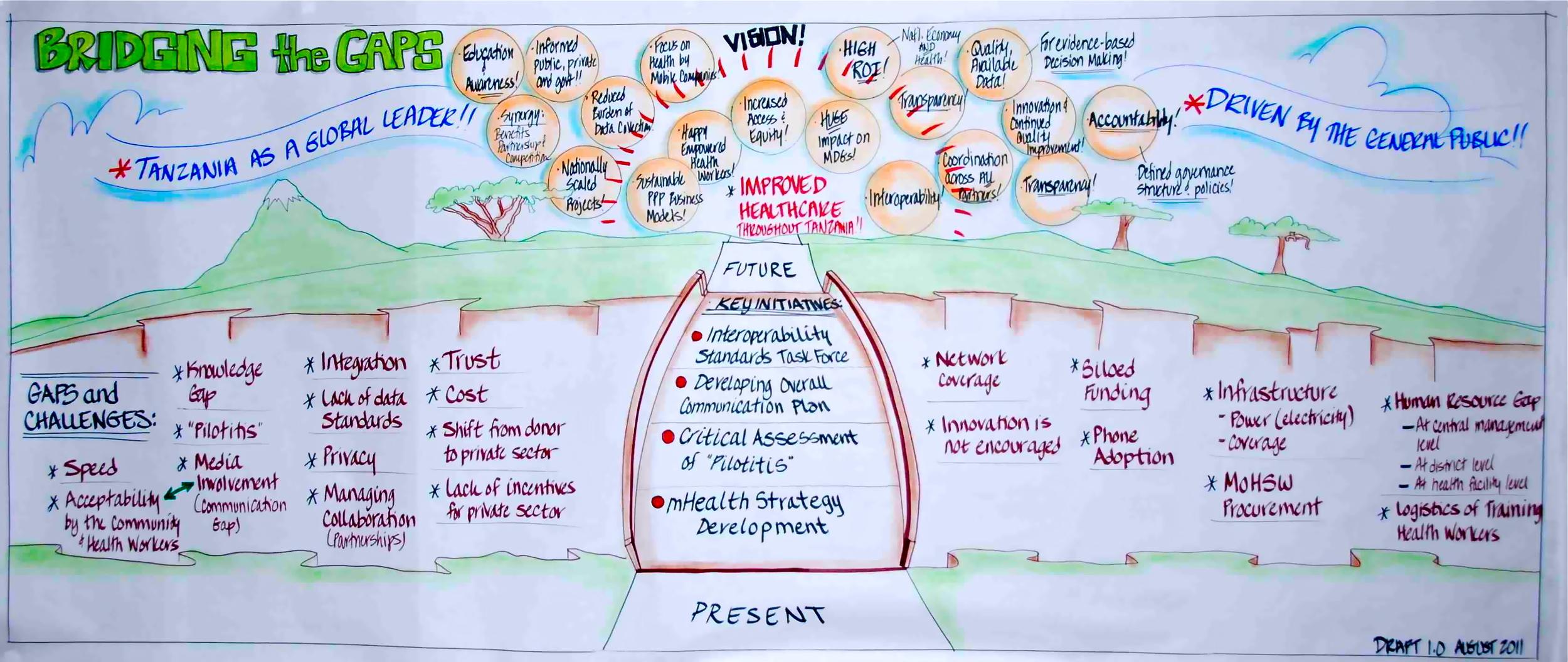 Tanzania+Ministry+of+Health+Final+Bridge+Mural+Vision.jpg
