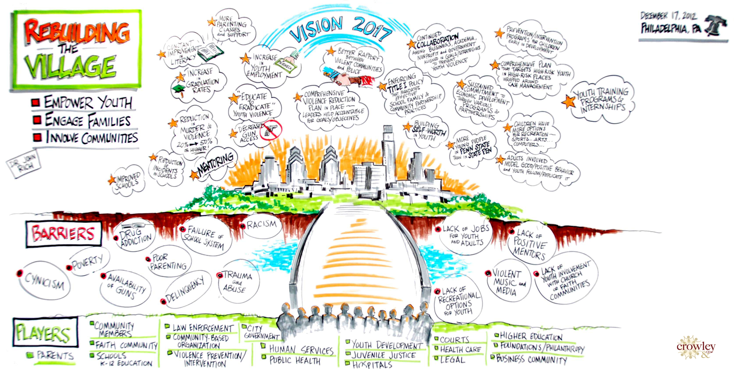 Philadelphia+-+Rebuilding+the+Village+Vision+1-Chart.jpg