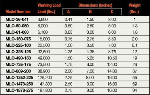 Model MLO Masterlink model numbers chart