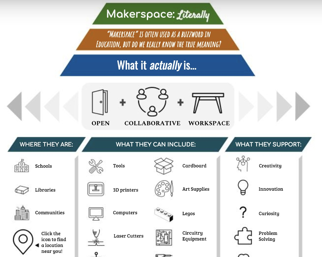 InfographiC: Makerspaces - Recognizing that makerspace is a buzzword in education whereas many in the field do not understand its characteristics, I created this infographic using Google Drawings which articulates: a) what a makerspace is, b) where they are typically formed, c) what types of equipment and tools they include, d) why they are so popular and e) what they can look like. This infographic showcases my ability to simplify commonly misunderstood information using visual aids.