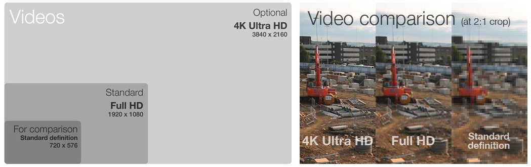 Comparison of our standard and optional photo and video sizes. When a video is viewed on a high-resolution screen the differences in detail become apparent.