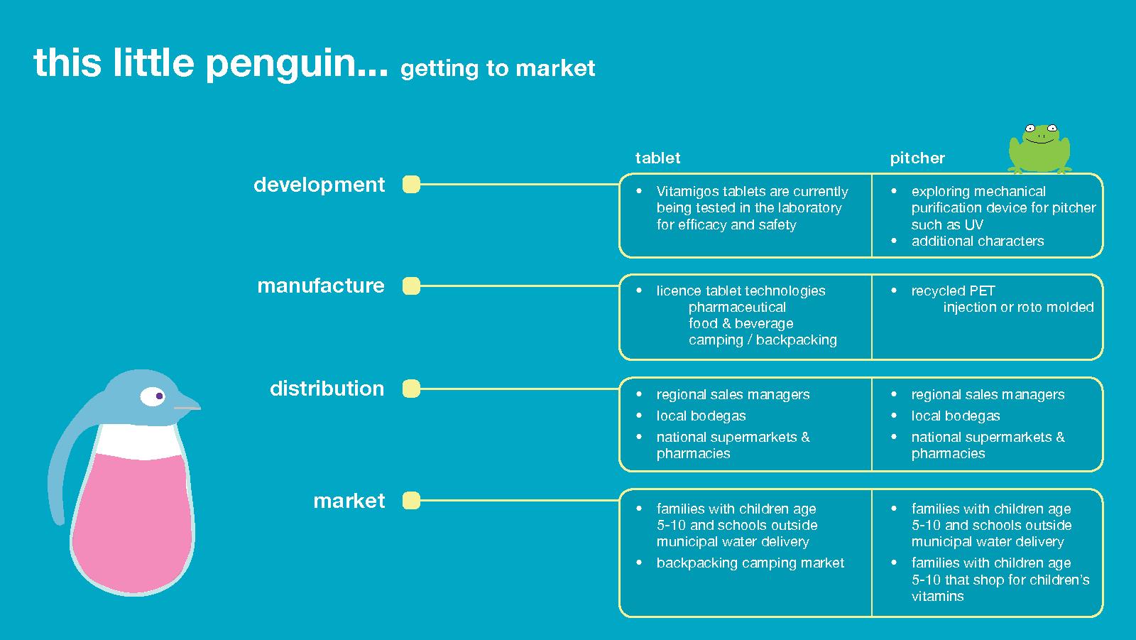 vitamigos_web_market_chart.jpg