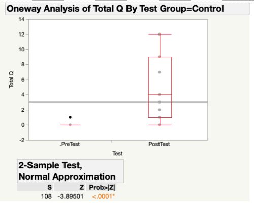 Figure 1. Differences between Control and VR groups' Pretest Scores (none)