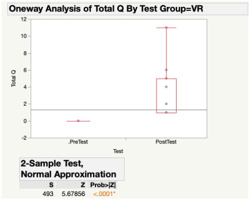 Figure 2. Differences between Control and VR groups' Pre-test Scores (none)