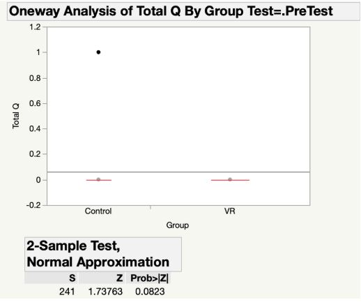 Figure 3. Differences between Control and VR groups' Pretest Scores (none)