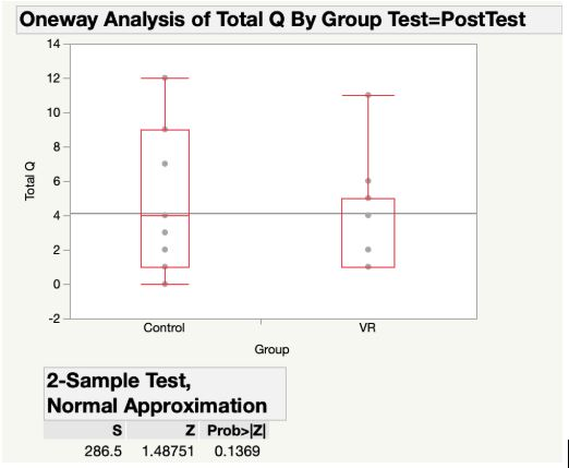 Figure 4. Differences between Control and VR groups' Posttest Scores (none)