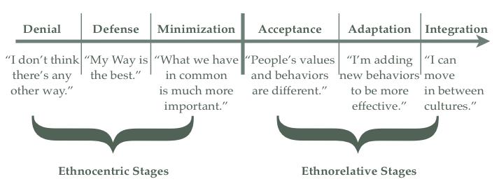 Intercultural Sensitivity Development Model