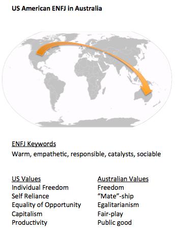 ENFJ in Australia_world