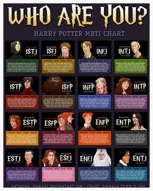 The Harry Potter MBTI® Chart — Doris Füllgrabe