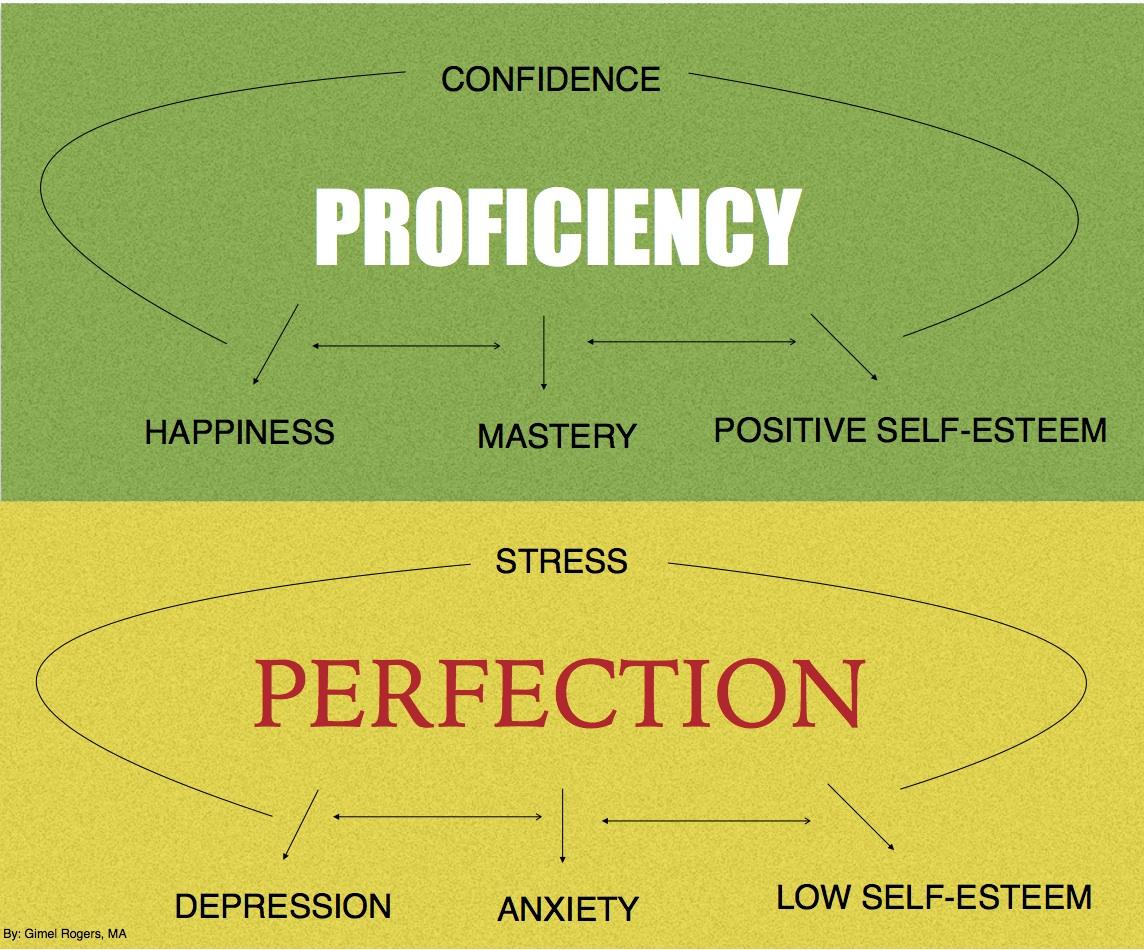proficiency_perfection