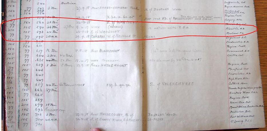 War Trophies Allocation Report 1920