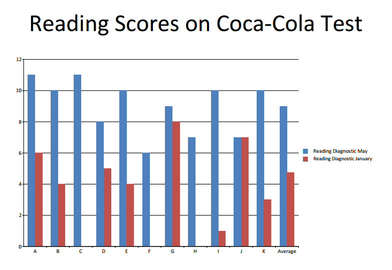 The X axis represents individual students. The class average is represented in the final two bars.