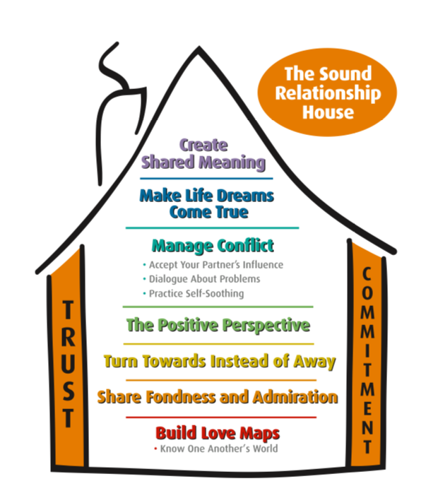 The Gottman Institute Sound relationship house theory