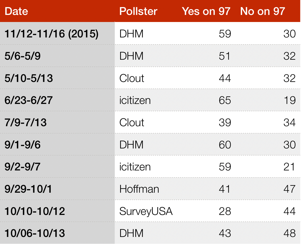 A chart of all statewide, public polls on Measure 97. A few of the early polls identified it as Initiative Petition (IP) 28 before it was assigned an offcial measure number for the ballot.