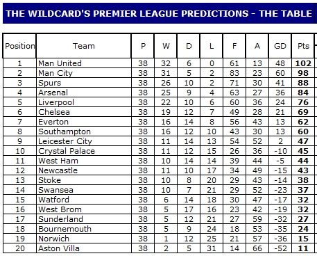 The Wildcard's Premier League Predictions - Week 38 — The Niche Cache