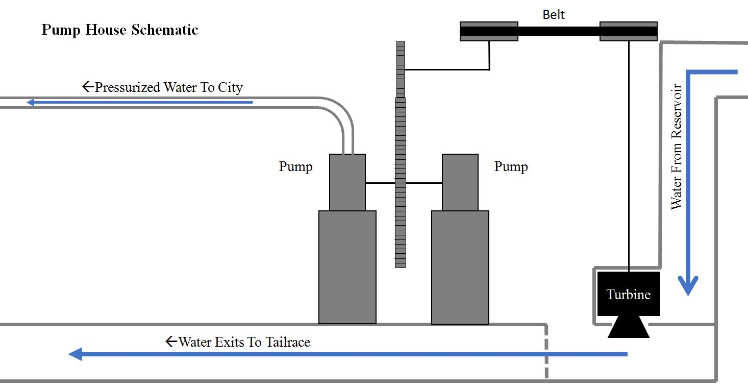 Pump house schematic (click to enlarge)